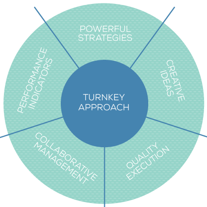 Performa Marketing Turnkey Approach
