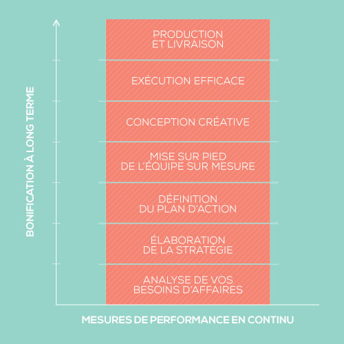 Processus-Performa-Marketing
